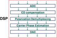 Inner structure of the DSP modules