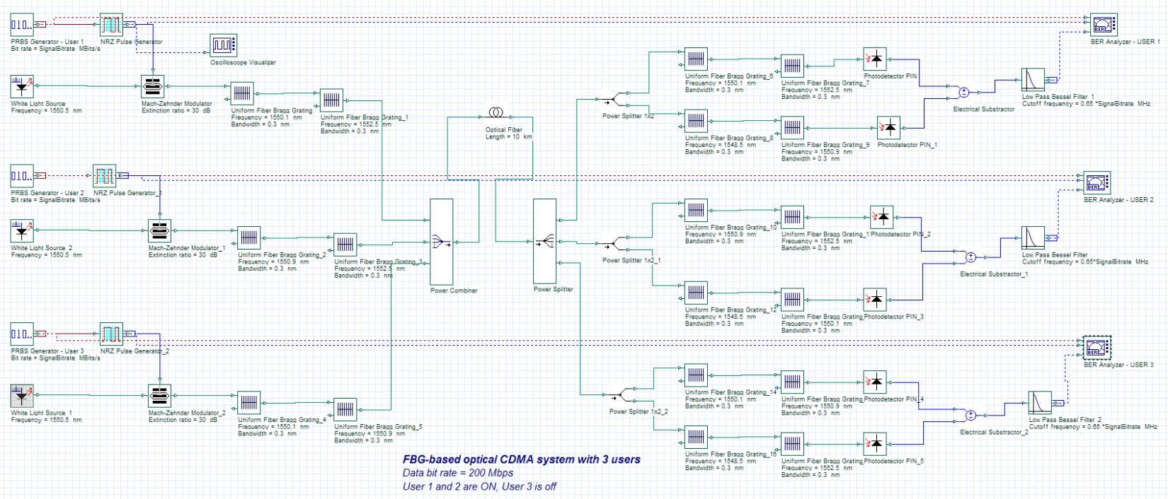 Ocdma Network Design Laser Communication Receiver Circuit Schematic