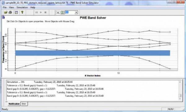 FDTD - Eigen-frequencies