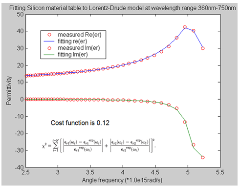 FDTD - Illustration of the permittivity of silicon from the measured data and the built in Drude-Lorentz model.