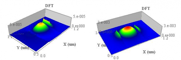 FDTD - Transmitted field pattern for different wavelengths