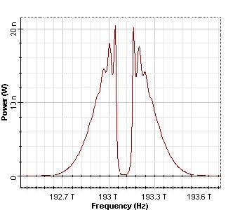 Optical System - Figure 10 Transmitted spectrums of the Gaussian pulses, duty ratio 0.5 and 0.05, respectively2