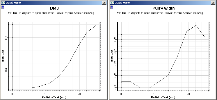 Optical System - Figure 4 - DMD and pulse width graphs for a 50 um fiber