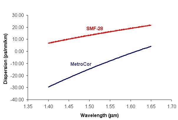 Optical System - Figure 1 -  Dispersion characteristics of MetroCor and SMF-28 fibers