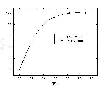 Optical System - Figure 3 -  Experimental and OptiSystem results