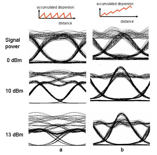 Optical System - Figure 1 Eye diagrams of the received signal for several received signal powers when system residual dispersion is a) 0, b) 800 psnm.
