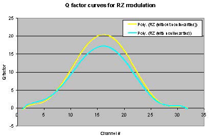 Optical System - Figure 19 Q-factor versus Channel # for RZ modulation
