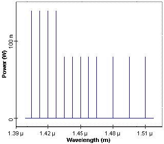 Optical System - Figure 2 Initial pump power spectrum