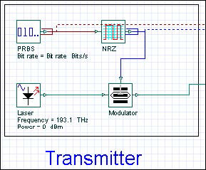 Optical System - Figure 2 Transmitter components
