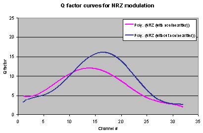 Optical System - Figure 20 Q-factor versus Channel # for NRZ modulation