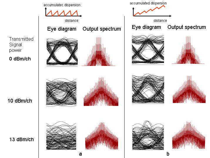 Optical System - Figure 3 Eye diagrams of the received signal for several signal powers when a) fiber dispersion is 0; b) and c) when system residual dispersion is 0 and 800 psnm respectively.