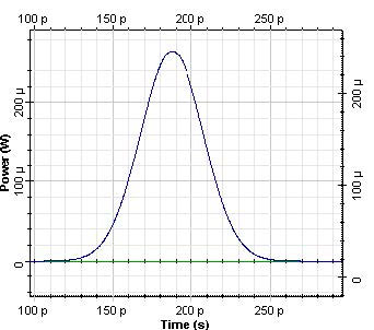 Optical System - Figure 3 Gaussian pulse after 10 km propagation in SMF