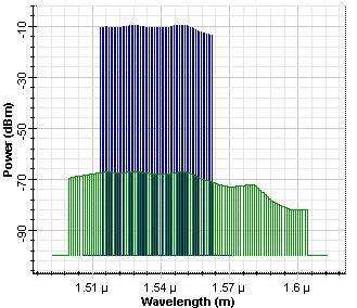 Optical System - Figure 3 Output power spectrum before the optimization