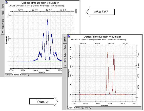 Optical System - Figure 3 Results of the scripted calculations of a dispersion compensated link span