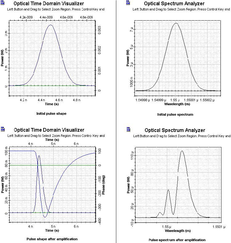 Optical System - Figure 3 SOA Gaussian Pulse 1 initial and amplified pulses