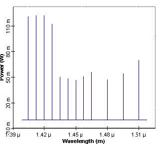Optical System - Figure 4 Optimized pump power spectrum