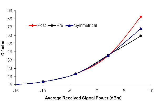 Optical System - Figure 4 Q factor verses signal power at 2.5 and 10 Gbps bit rates for pre-, post-, and symmetrical dispersion compensations