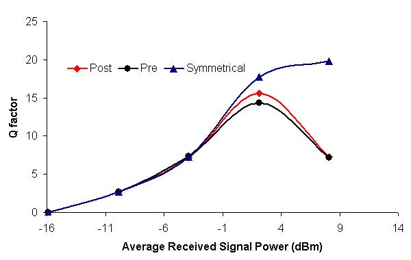 Optical System - Figure 4 Q factor verses signal power at 2.5 and 10 Gbps bit rates for pre-, post-, and symmetrical dispersion compensations2