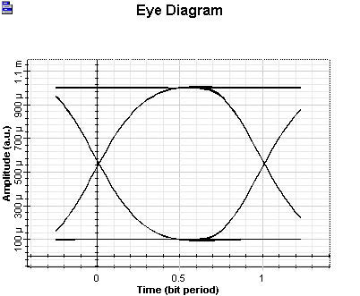 Optical System - Figure 4 Receiver EYE Ideal