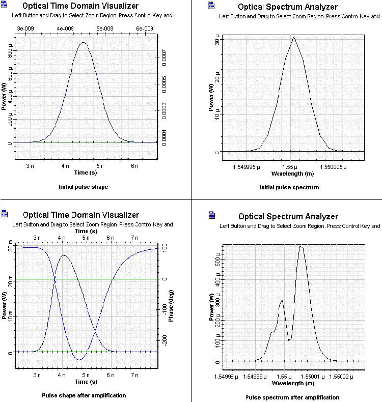 Optical System - Figure 5 SOA Gaussian Pulse 3 initial and amplified pulses