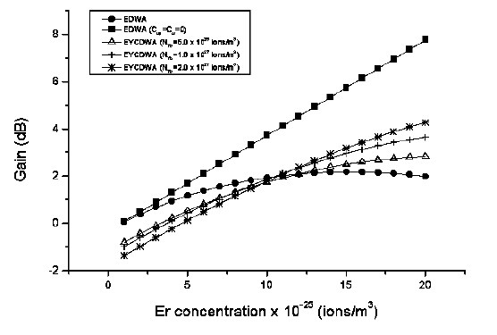 Optical System - Figure 5 Signal gain versus erbium concentration (Pp=200mW, Ps=1μ W, L=3cm)