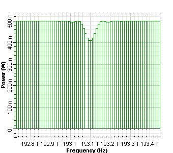 Optical System - Figure 5 Transmitted spectrums from uniform Bragg grating for 0.19, 0.59 and 0.99 reflectivity