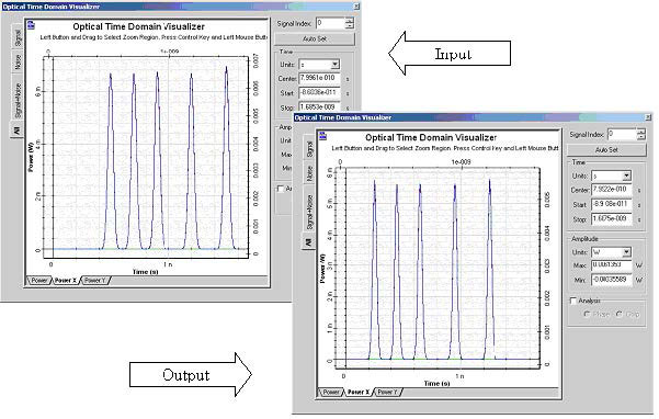 Optical System - Figure 6 Input and output waveforms of the dispersion compensated links
