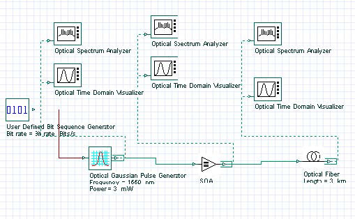 Optical System - Figure 6 SOA Pulse Compression project layout