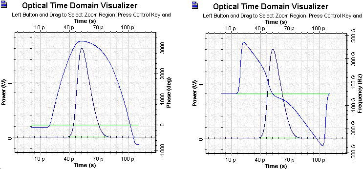 Optical System - Figure 7 Gain saturation-induced chirp across the pulse and deformation of the initial negative chirp after amplification