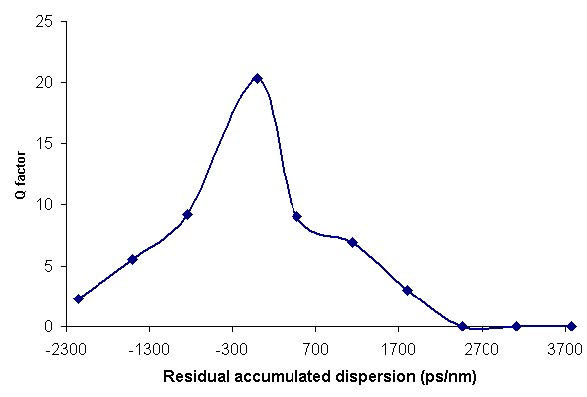 Optical System - Figure 7 Q-factor versus residual dispersion