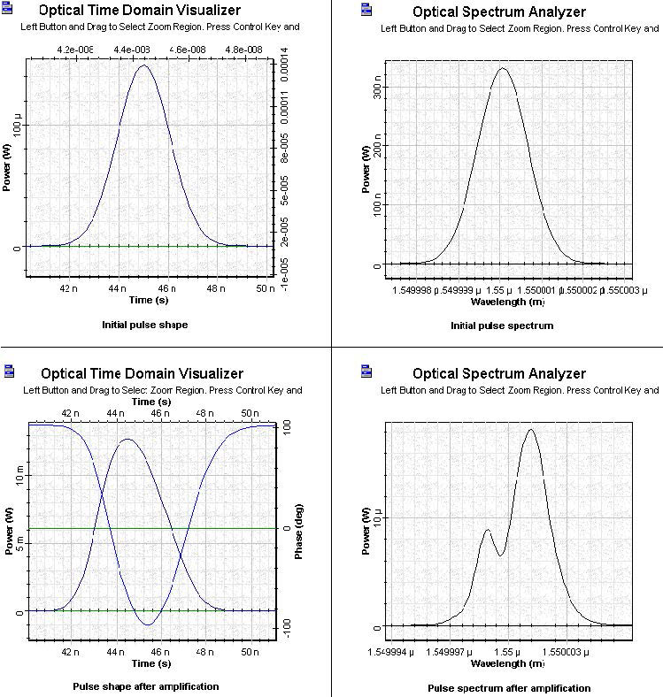 Optical System - Figure 7 SOA Gaussian Pulse 4 initial and amplified pulses