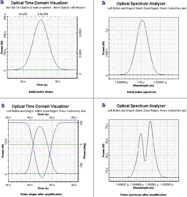 Optical System - Figure 8 SOA Gaussian Pulse 5 initial and amplified pulses
