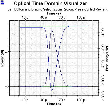 Optical System - Figure 8 SOA Gaussian pulse with saturation 50 mW final time chirp