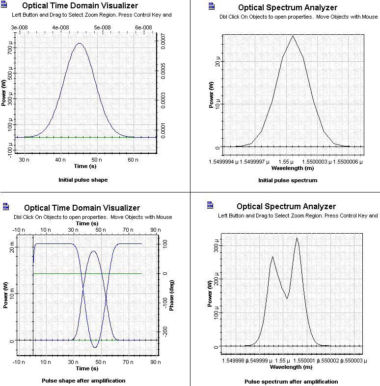 Optical System - Figure 9 SOA Gaussian Pulse 6 initial and amplified pulses