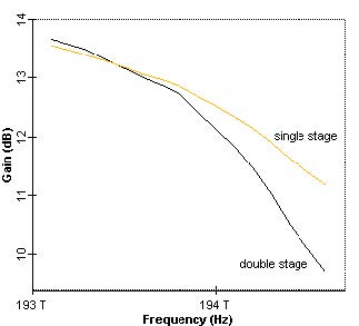 Optical System - Figure 5 -  Gain profile of one and two cascaded amplifiers