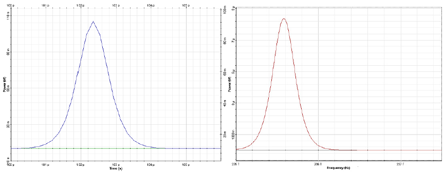 Optical System - Figure 5 - Input pulse shape (left) and spectrum (right)