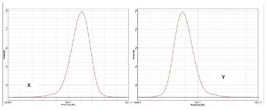 Optical System - Figure 5(a) - Input pulse spectra evolution over 10 soliton periods x (slow axis) and y (fast axis)