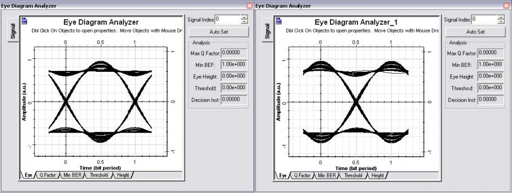 Optical System - Figure 2 - OQPSK Eye diagrams In-phase and In-quadrature signals