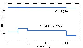 Optical System - Figure 5 - OSNR and signal power vs. transmission distance from ES1 to ES3
