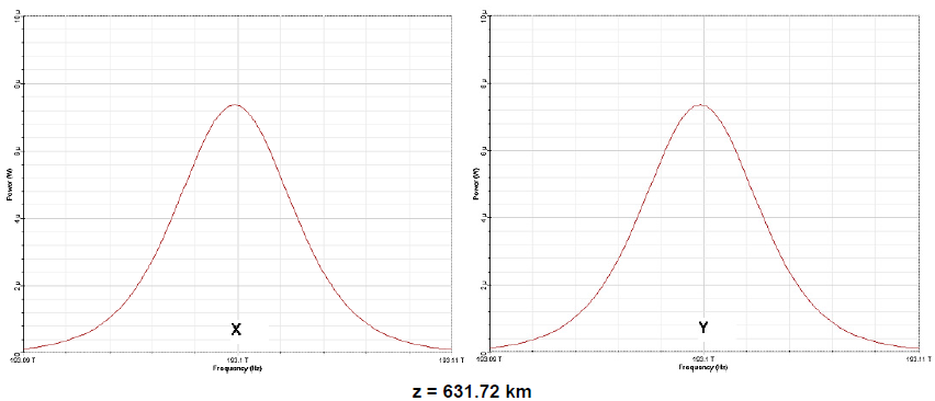 Optical System - Figure 5(b) - Output pulse spectra evolution over 10 soliton periods x (slow axis) and y (fast axis