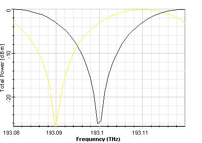 Optical System - Figure 4 - Output signal power (b) output port 2