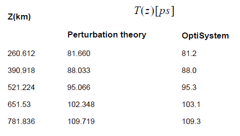 Optical System - Table 1 - Perturbation theory results