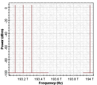 Optical System - Figure 3 - Power spectrum of the 4 channel-8 node ring network
