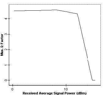 Optical System - Figure 4 -  Q factor versus average received power at node 4 when bit rate is 2.5 Gbps