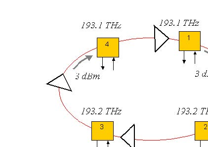 Optical System - Figure 1 - Ring network layout with amplifier at each node