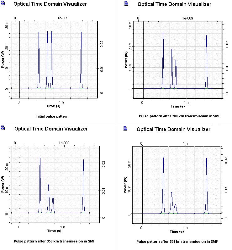 Optical System - Figure 9 - SOA pulse patterns