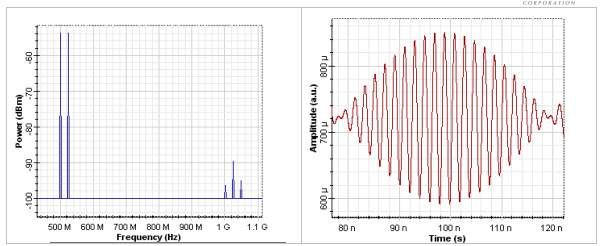 Optical System - Figure 3 - Spectrum and corresponding time-domain form of the signals