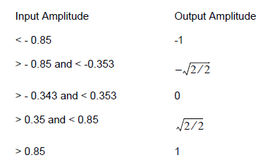 Optical System - Table 2 Input and output based on threshold amplitudes