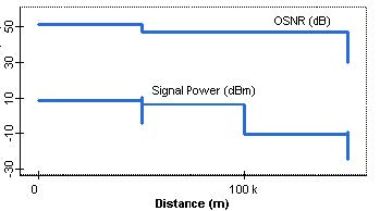 Optical System - Figure 9 - Trace of the OSNR and power from node 1 to node 4