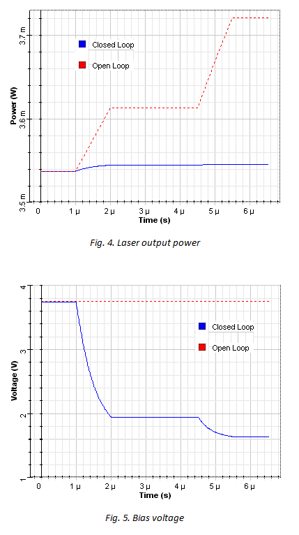 Laser output power & Bias voltage charts
